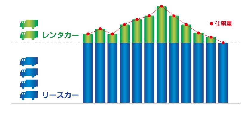 カーリースのグラフ
